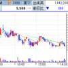 SNS見放題規制報道で、UUUMの株価は大きく下落! NTTドコモ中古品のSIMロック解除対応で日本テレホンはS高!