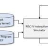 Linuxがブートできる自作RISC-VシミュレータをGitHubにアップロードした