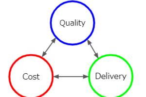 QCDをバランスさせるISPネットワークの基盤運営