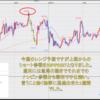 FX米ドル見通しチャート分析|環境認識、初心者へ2020年10月第2週