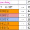 【T-MAX新栄店】2021年03月23日 ※髭原人 来店※ 設定推測、台データ(旧特定日)