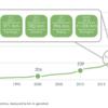 2018年から急激に増加した自動運転地下鉄。アジア地域が世界をリード