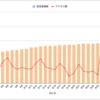 《感謝》はてなブログ開始2ヶ月、アクセス数がいきなり1日400超え?何があった