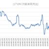 コアCPI(前年同月比)+0.7%はもっと評価されるべき