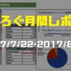 【1ヵ月目】まちろぐ月間レポートという名のブログ運営報告