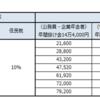 iDeCoは月に5,000円や10,000円といった少額拠出でも損をしないのか