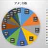 2018年6月末 資産状況(米株)