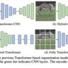 [論文メモ] Fully Transformer Networks for Semantic Image Segmentation