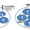 組織の安定化は五行要素が必要!
