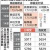 名護市長選挙 2006から2018