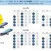 A380就航でマイルでのハワイ特典航空券が取れやすくなる!特典航空券の予約開始はいつから?