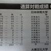 4/6 首都大学野球1部春季リーグ・第1週 東海大学vs武蔵大学
