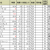 京都牝馬ステークスの予想