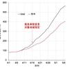 札幌市中感染者数の集計結果-2020/05/07