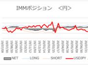 「円ネットロング3週連続増加」【今週のIMMポジション】2020/8/3