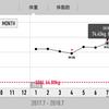 2019.10.17 右肩上がりは良いグラフばかりとは限らない