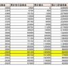 【ループイフダン】ポジション数の設定は全財産の命運がかかっている ~ポジション数でリスクの調整をしよう~