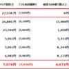 格安SIM料金~搾取されないよう毎月管理(10月末実績値)~