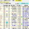 ダイヤモンドS・京都牝馬S2020の買い目