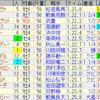 第25回 プロキオンステークス(GIII)/ 第56回 七夕賞(GIII)