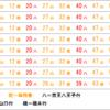 【2019年2月22日改正】 京王線ダイヤ改正 新旧比較