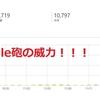 祝20,000PV!!!【Google砲の底力】【20,000PVまでにかかった時間】