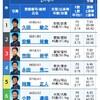 1/16 津 12レース優勝戦 予想