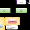 JCacheの実装とキャッシュ管理のご紹介 #javaee