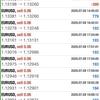 【 7月 9日 】FX自動売買記録:ユーロドル