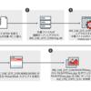 日本を狙うサイバー攻撃キャンペーン「ChessMaster」、攻撃手法がさらに変化