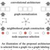 ベースライン論文の概要と事前知識の整理|ベースから理解するGraph Convolutional Networks #1