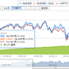 ただの気になる投資信託ファンドのリターンの報告(31.3.9)ついに好景気の時期は終わりかの件