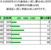 JRA&南関東競馬5月成績