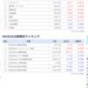 7/24終了時点の米国株チャート
