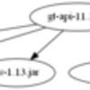 JDK 8のjdepsでJARファイル間の依存関係を可視化