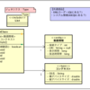 UML クラス図を作る