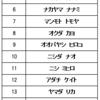 NAN-NAN CUP 2019 最終エントリー者 確認