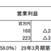 スーパーツール(5990)の2018年3月期第1四半期決算