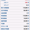 FX自動売買実績★ループイフダン3週目★107円に戻りドル安でのドル買い玉が順調に決済★+1万円