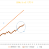 48~57日目 体重は減ってるけど、目標ペースは完全に無視?