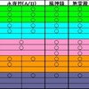 紅魔郷(Hard) NM Clear