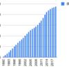 1990年から資生堂を積み立てるとどうなるか