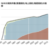NHKの契約件数は?地上/衛星契約件数の推移