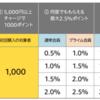 【お得】Amazonギフト 5,000円以上のチャージで1,000ポイントもらえるキャンペーン実施中!
