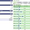 2020年07月10日(金)投資状況報告