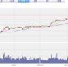 株式投資 日本株を買い増しました。