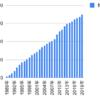 1989年からオムロンを積み立て投資したらどうなるか