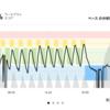 ジョギング6.34km・【しまだ大井川マラソン5日前】最後の坂ダッシュ!