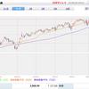【S&P500】株高止まらず過去最高値更新中。NYダウも強い。