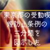 徹底的にヤル気!東京都の受動喫煙防止条例の三分類を図示した